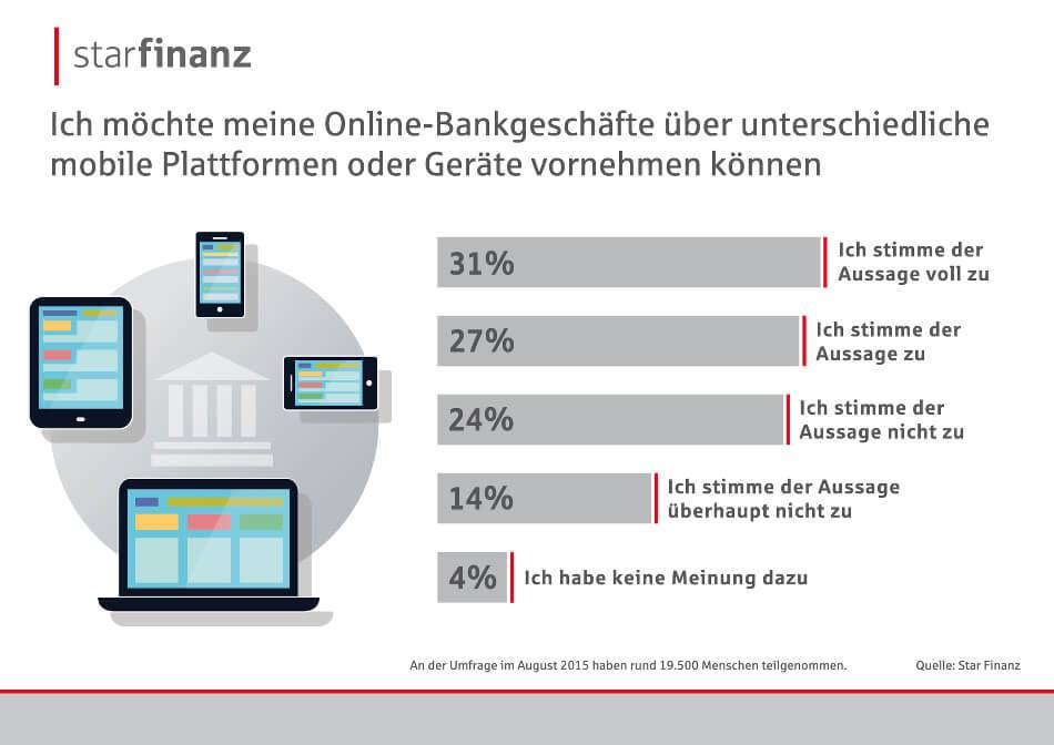 Banking der Zukunft