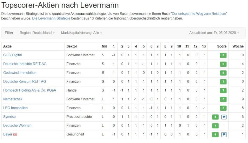Top-Werte der Levermann-Strategie aus Deutschland aus dem Aktien.Guide am 05.06.2020