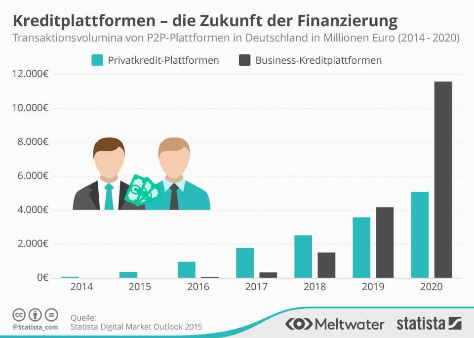 Kreditplattformen - die Zukunft der Finanzierungen. Quelle: Statista