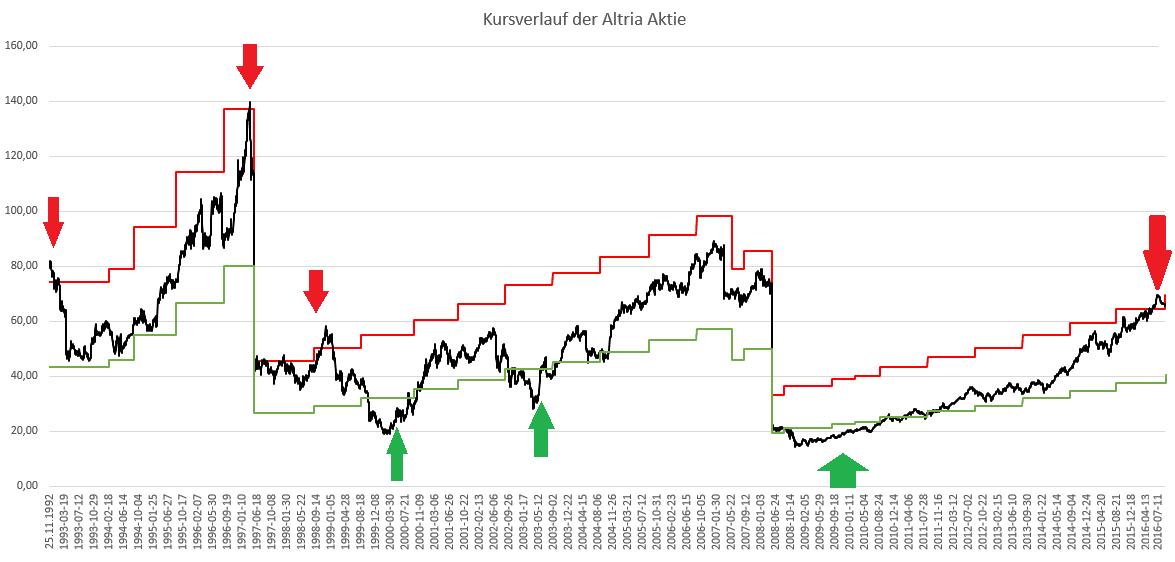 dividenden alarm