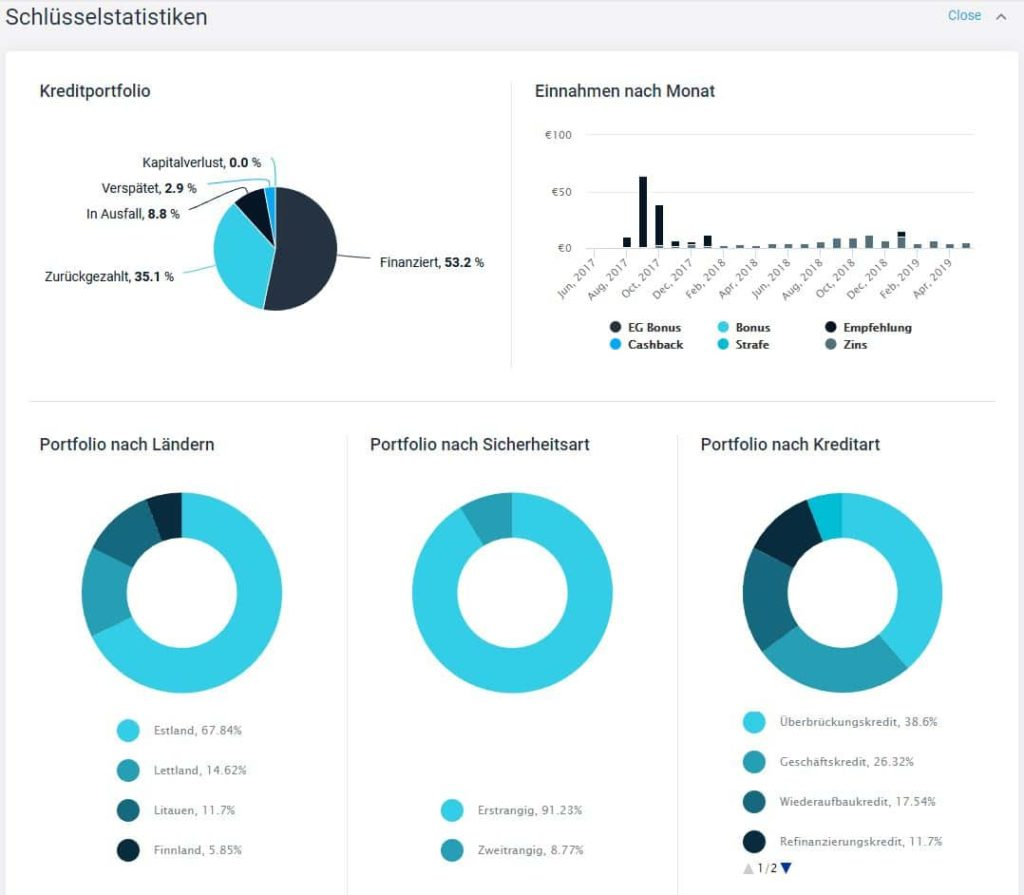 Statistiken von Estateguru