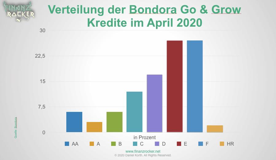 Verteilung der Bondora Go and Grow Kredite - Statistik