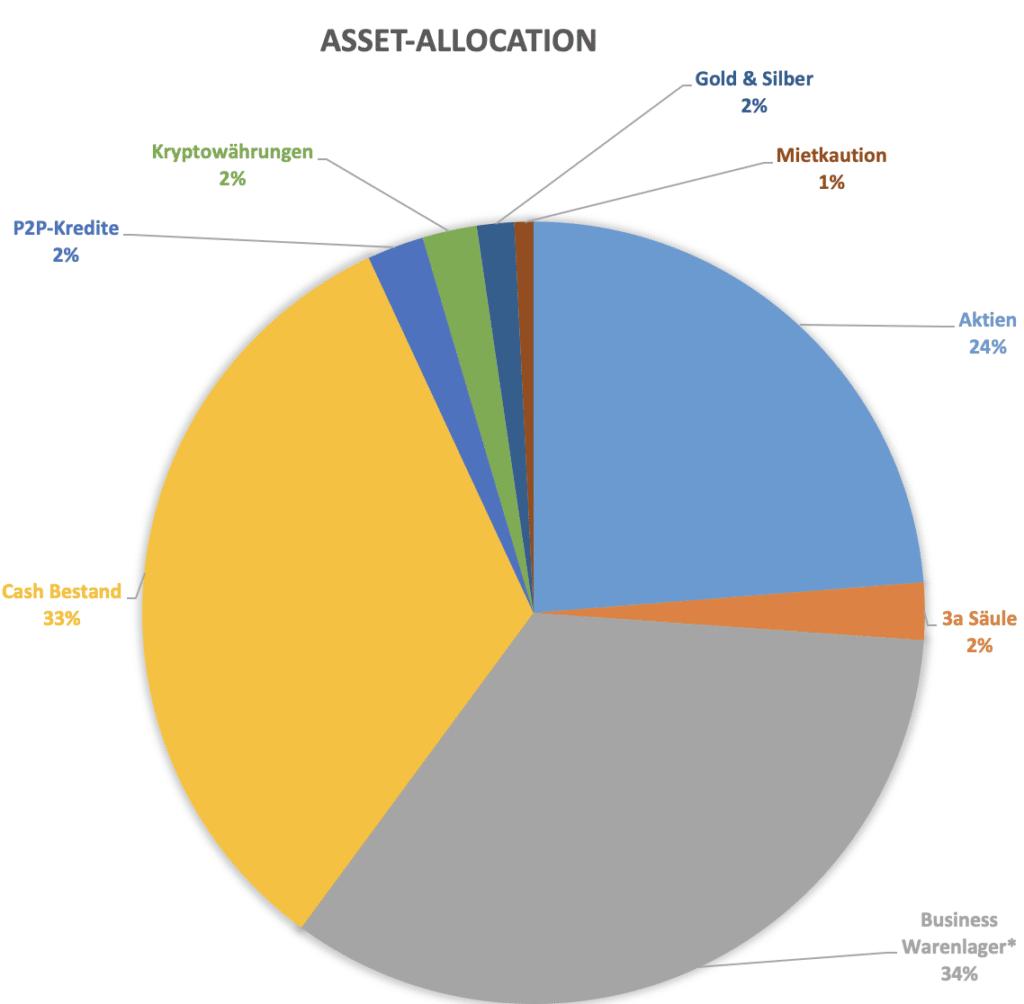 So sieht die Asset Allokation von Thomas aus