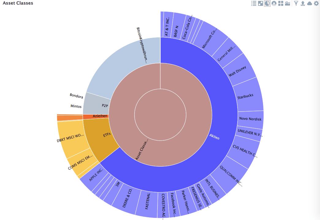 Finanztools Musterportfolio Assetklassen Portfolio Performance